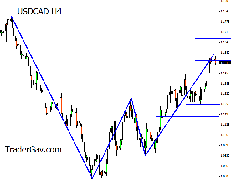 USDCAD_H4_23June2009