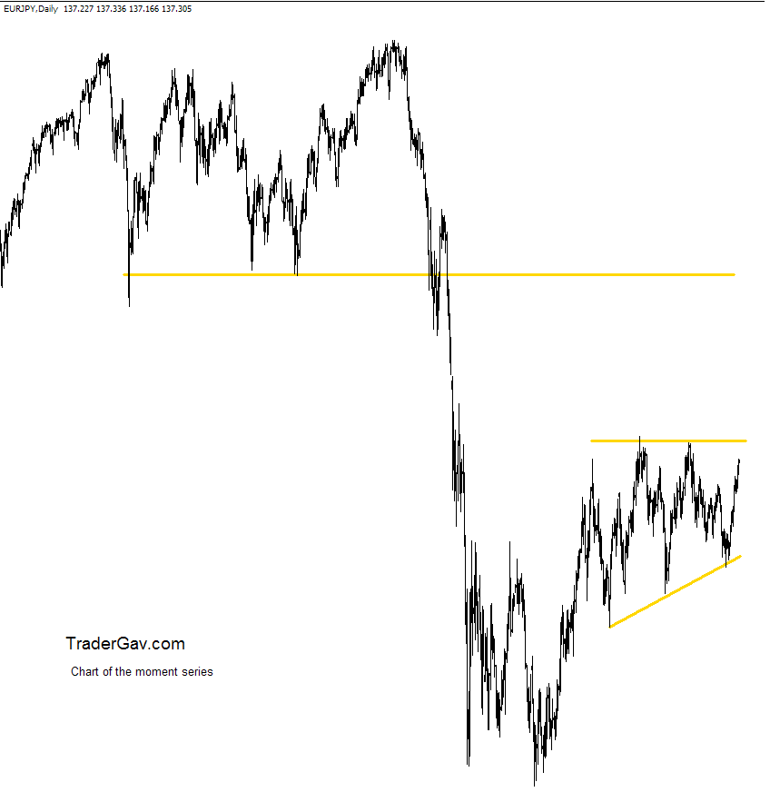 EURJPY_daily_23Oct2009