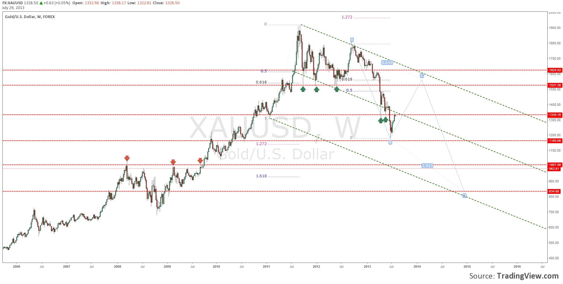 Gold XAUUSD Weekly chart