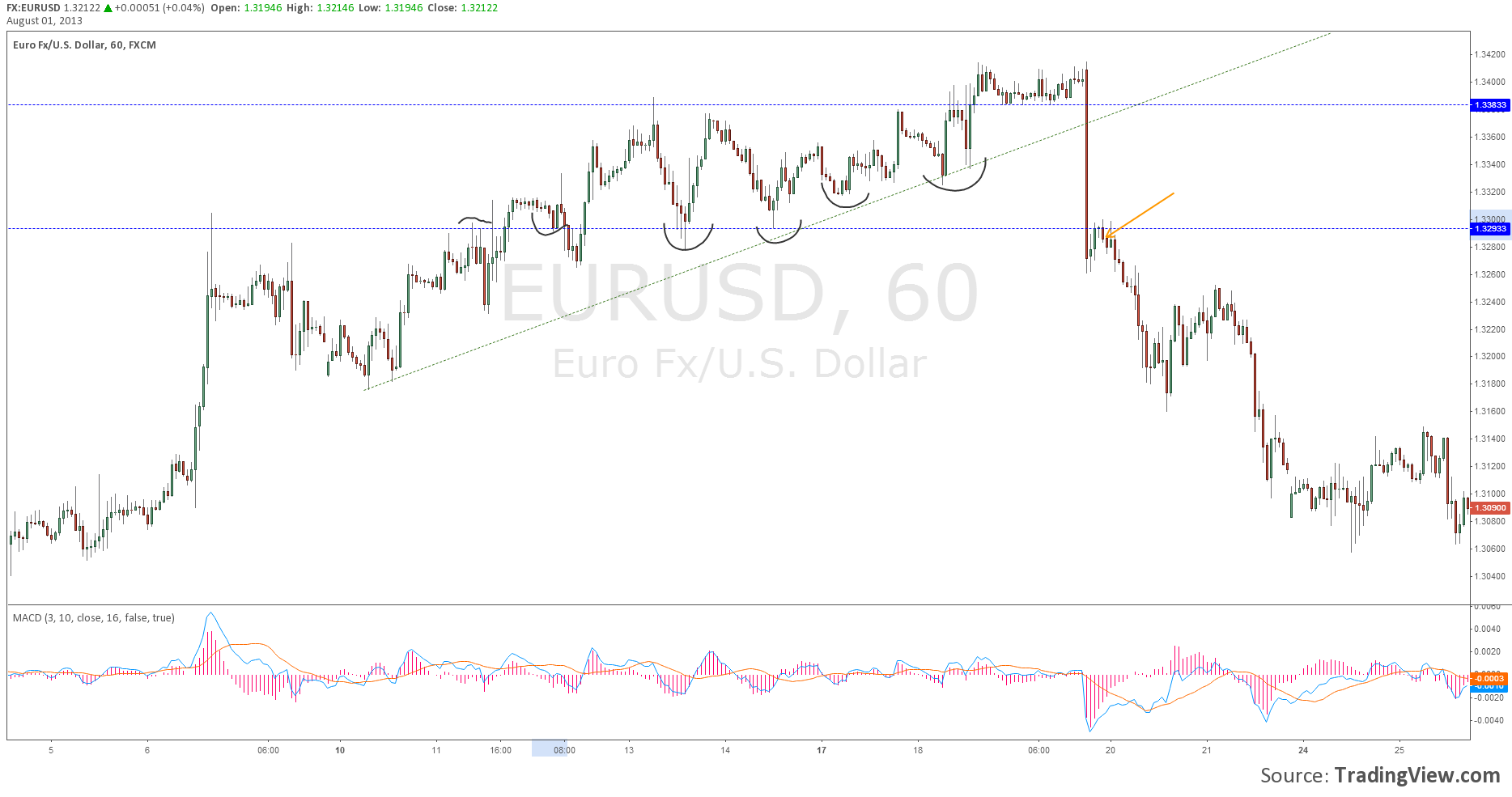 EURUSD Immediate retest explain