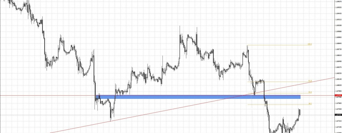 GBPUSD trade the obvious?
