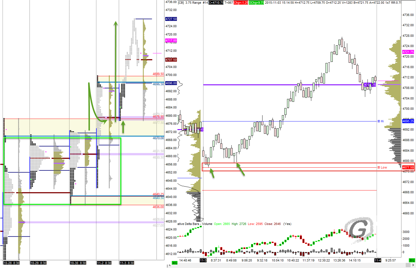 NQ Futures EOD review. Chart created using Sierra Chart.