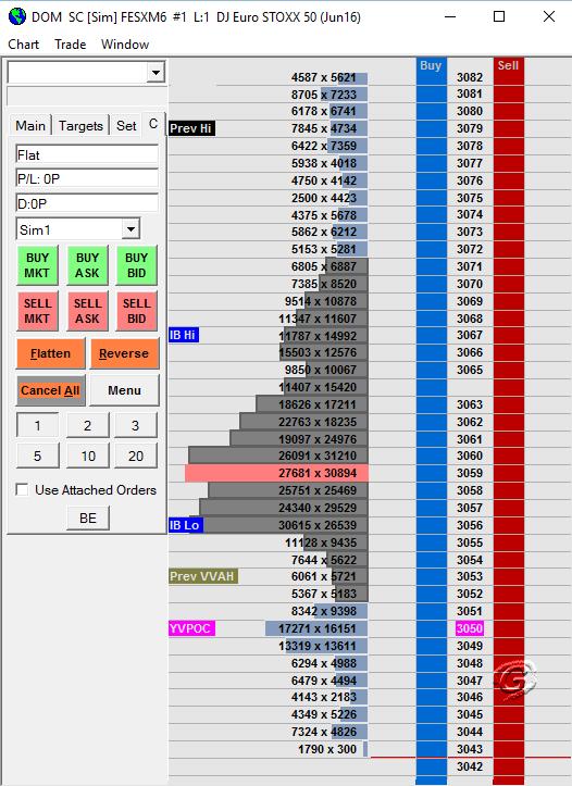 Sierra Chart Trading DOM