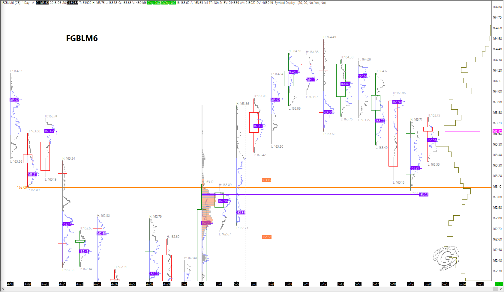 Bund found support at 163.09