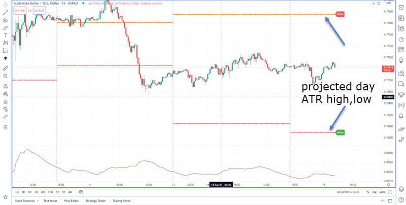 Plot ATR Range Projection on the tradingview chart