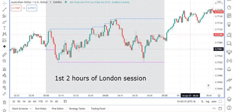 Highlight the first 2 hours of London session