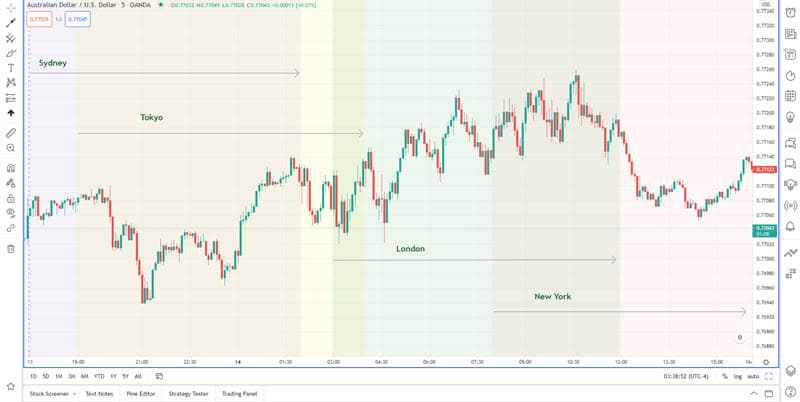 Highlighting Market Sessions on the tradingview chart