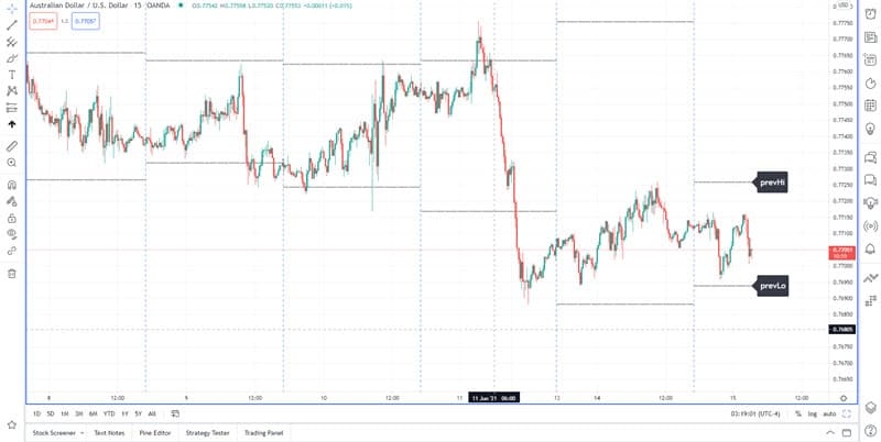 Plot previous day's high and low on tradingview chart